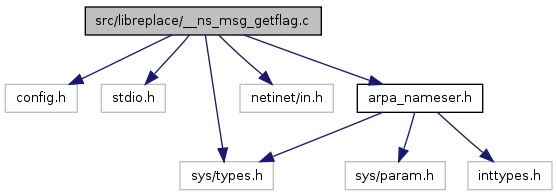 libspf2: src/libreplace/__ns_msg_getflag c File Reference
